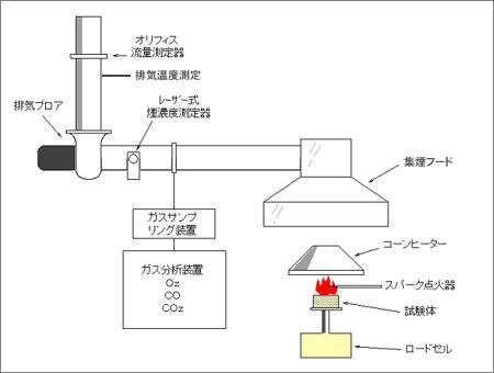 コーンカロリーメーターの概略